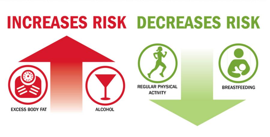 Alcohol vermijden, gezond gewicht en actieve leefstijl voorkomen borstkanker