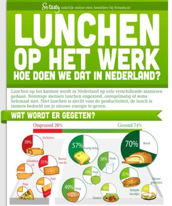 29% van de Nederlanders luncht aan het bureau en 26% van de Nederlands luncht ongezond