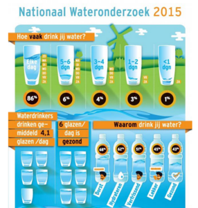 Waterdrinkers drinken gemiddeld 4 glazen water (250 ml) per dag